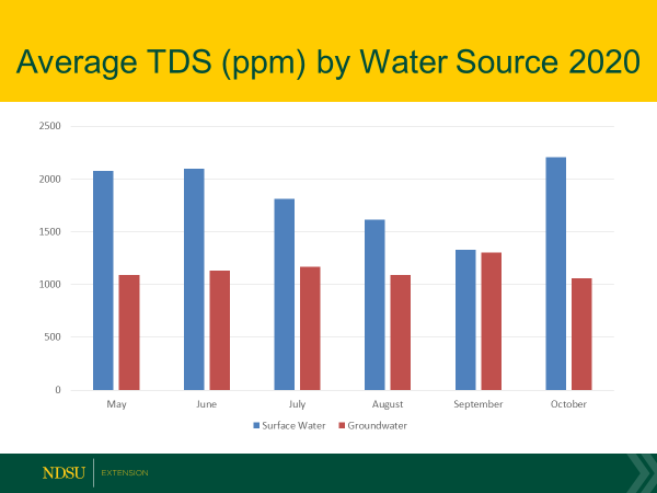 Figure 1: Line graph of average TDS by water source