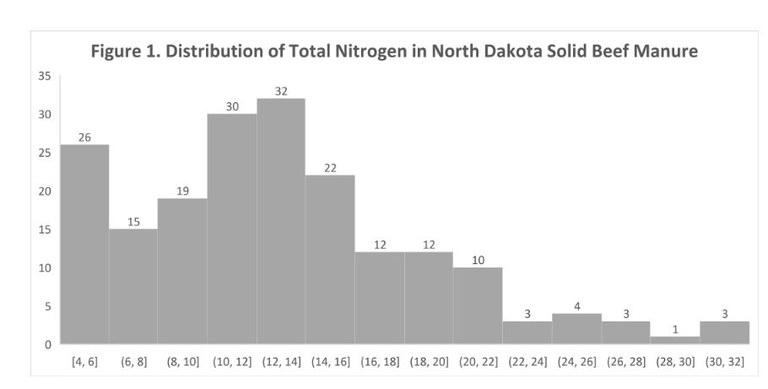 Graph showing Distribution of total nitrogen in North Dakota solid beef manure.