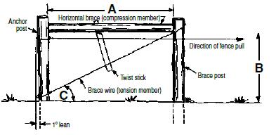 Corner Bracing