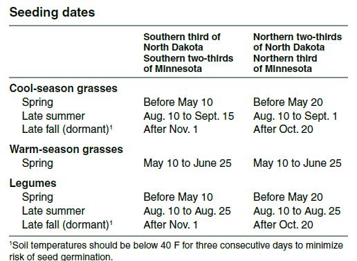 Seeding Dates