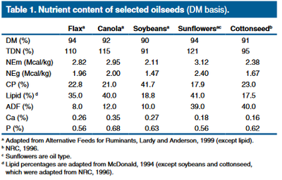 Nutrient content of slelected oilseeds