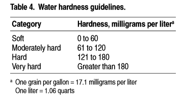 Water hardness guidelines