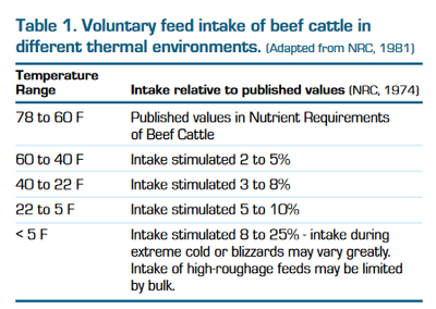 Voluntary feed intake