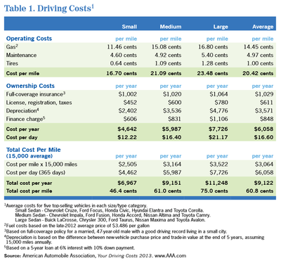 Driving Costs