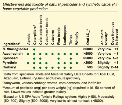 Natural pesticides table